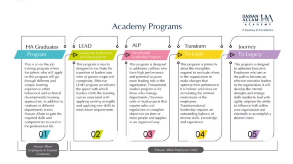 Hassan Allam Academy Programs
