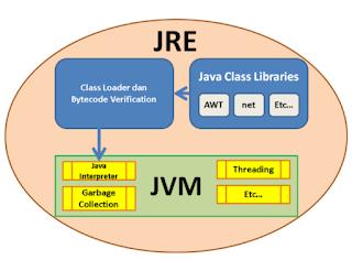 JRE yang didalamnya terdapat JVM