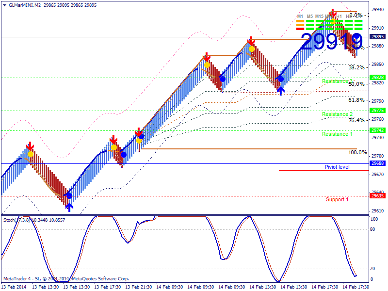 Forex trading with renko charts - Live Renko Charts Videos