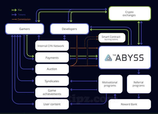 2. What is TheAbyss' Solution?