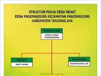 Download Struktur Organisasi Desa Sehat.cdr