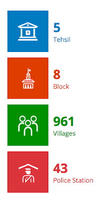 Villages and blocks under Lucknow