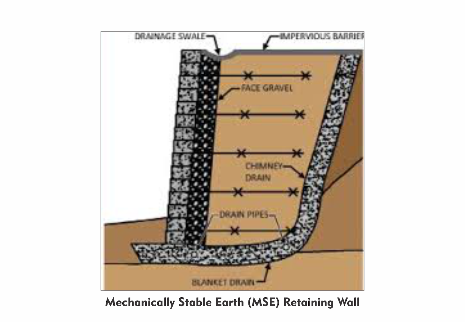 Mechanically Stable Earth