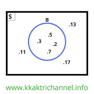Kunci Jawaban Ayo Berlatih Kegiatan 2.3 No 7b