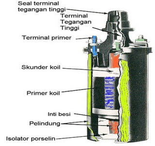 E. IGNITION COIL / COIL PENGAPIAN