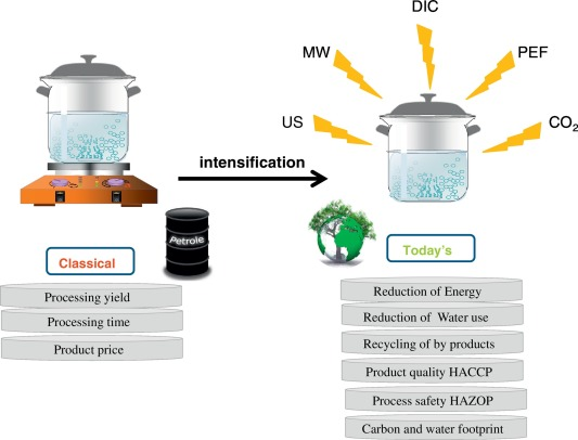 Processing of Food: Heat and acid killing of microbes