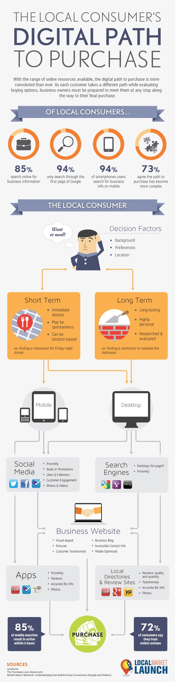 The Local Consumer's Digital Path To Purchase [Infographic]