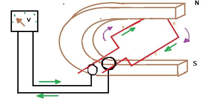 Tecnologia de Segon d'ESO. J.Soler: Generadors de corrent..