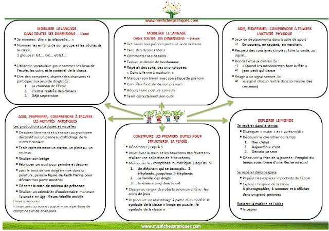 thème-projet-rentrée-scolaire-5-cinq-domaines-d'apprentissage-mobiliser-langage-école-maternelle-agir-construire-explorer
