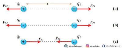 hukum coulomb, gaya coulomb, muatan listrik tolak-menolak, muatan listrik tarik-menarik, rumus hukum coulomb, rumus gaya coulomb,persamaan hukum coulomb
