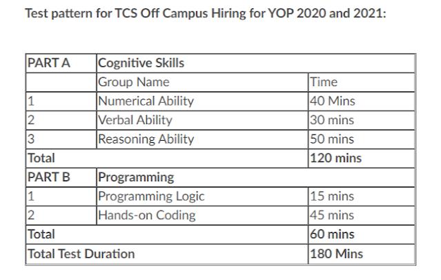 TCS Mega Off Campus Drive 2021