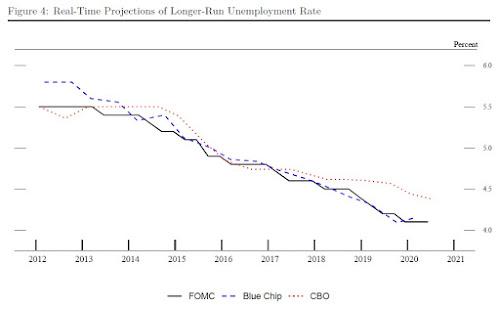 Mudanças na forma como o Fed percebe a economia dos EUA 3