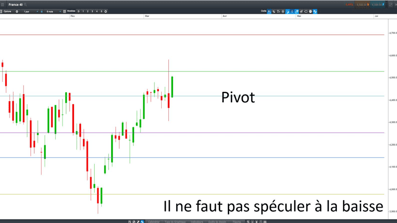 points-pivots-day-trading-gestion