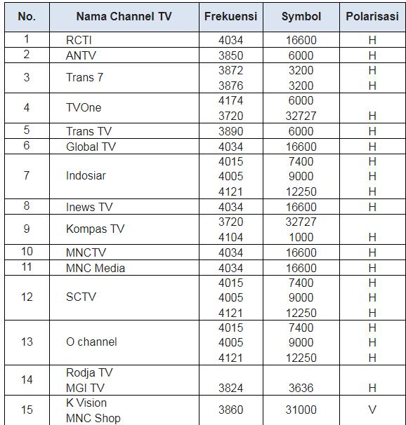Frekuensi Channel TV Satelit Telkom dan Palapa lengkap terbaru