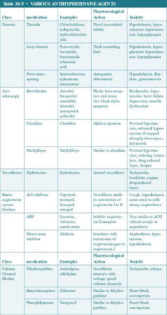 various antihypertensive agents