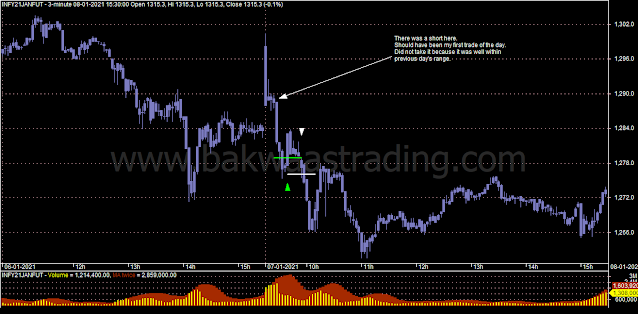 Day-Trading-Chart-INFY