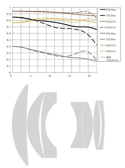 MTF-график и оптическая схема 7artisans Photoelectric 75mm f/1.25