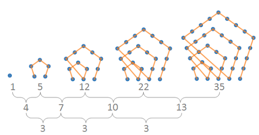 Desmos polygonal number diagrams