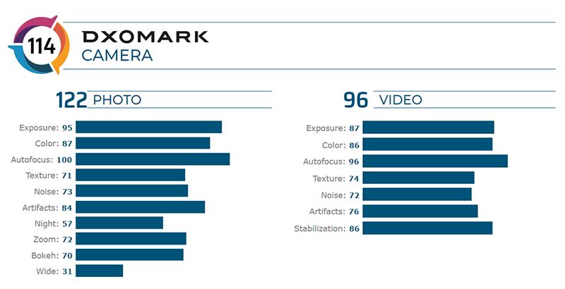DxOMark score breakdown of OnePlus 7T Pro