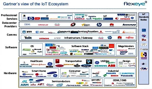 Tech Kaizen: Internet of Things(IoT)