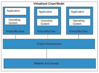 virtualization-cloud-computing