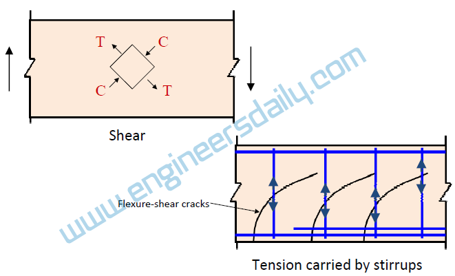 3. Tension caused by shear and torsion