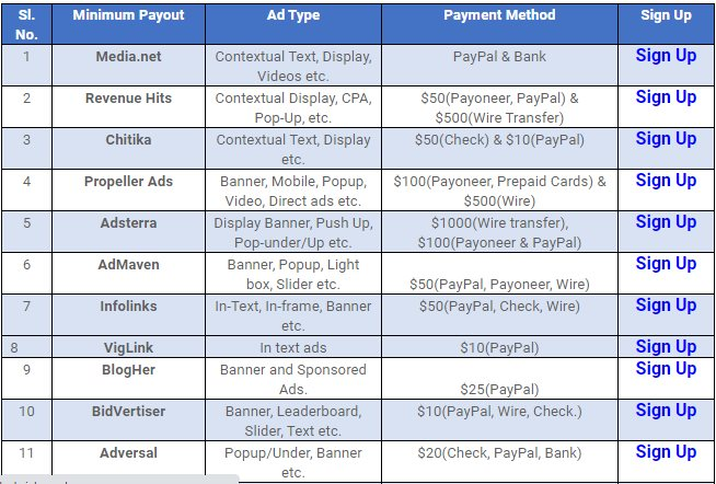 31 Best Alternative to Google AdSense With Low Payouts