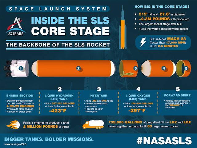 Artemis Inside the SLS Core Stage