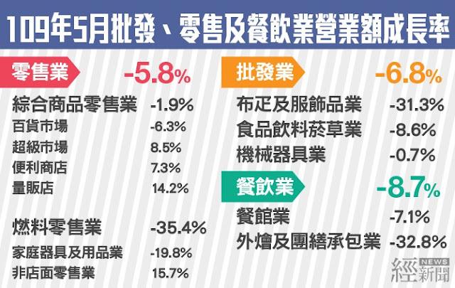五月餐飲業回溫 創最大月增幅29%