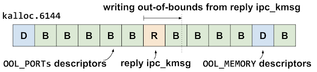 This diagram shows the kalloc.6144 zone when the vulnerability is triggered. The reply ipc_kmsg has landed just before an out-of-line ports descriptor, which means the out-of-bounds write which will occur will write in to the out-of-line ports descriptor.