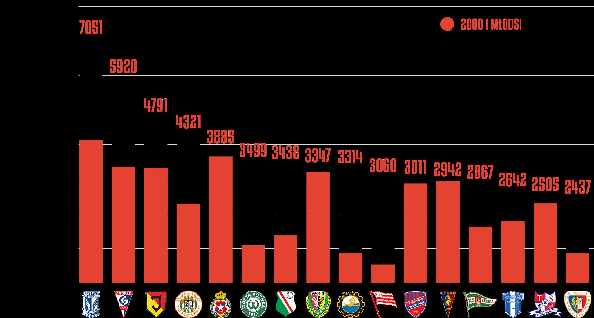 Klasyfikacja klubów pod względem rozegranego czasu przez młodzieżowców po27kolejkach PKO Ekstraklasy<br><br>Źródło: Opracowanie własne na podstawie ekstrastats.pl<br><br>graf. Bartosz Urban