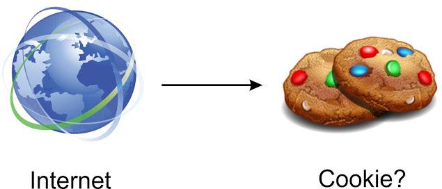 Sử dụng Cookie