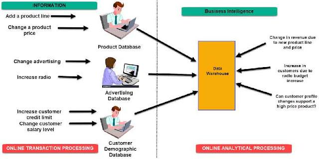 Dalam sistem Online Transaction Processing (OLTP) informasi yang dapat dimasukkan ke dalam basis data produk dapat berupa:  Penambahan lini produk Perubahan harga produk