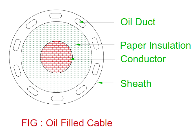 oil-filled-in-sheath-of-single-core-cable.png