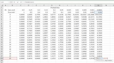 Nilai T-tabel dan F-tabel di Microsoft Excel
