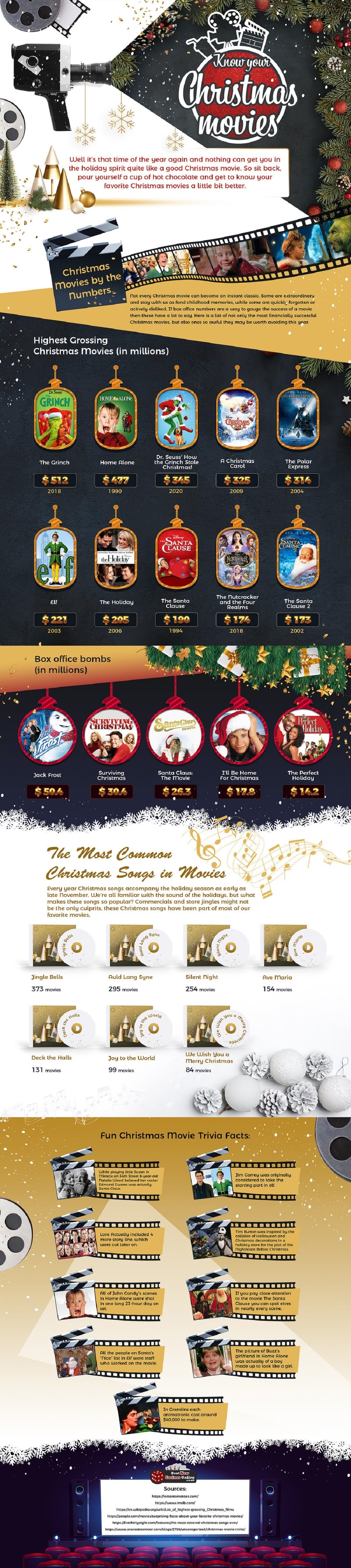 Get to Know Your Favourite Christmas Movies #infographic