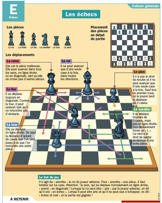 Les règles du jeu aux échecs