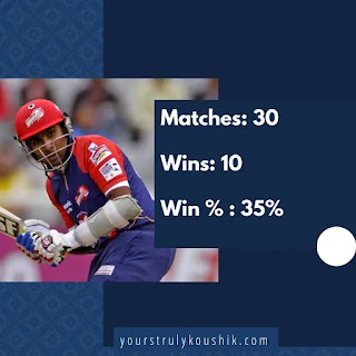 Mahela's record as captain in IPL: Worst captains in IPL