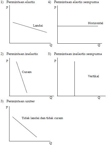 Makalah Permintaan Dan Penawaran Makalah Ekonomi Tentang Permintaan Dan Penawaran Makalah Analisis Elastisitas Penawaran Dan Permintaan Terhadap Pasar