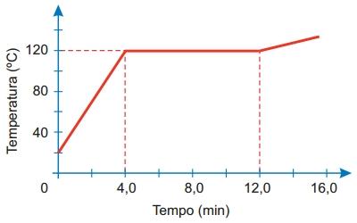 FMABC 2021: O gráfico mostra a temperatura de certa massa de uma substância, inicialmente no estado líquido, em função do tempo, ao receber calor de uma fonte.