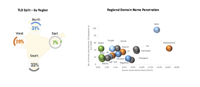 Current Domain name industry in India stands at 4.9 million, with a CAGR of 11.9% (June 2013-16) Says Zinnov