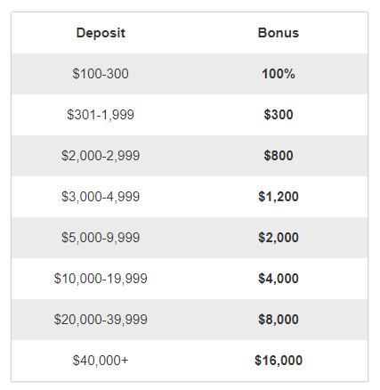 Avatrade 100% Deposit Bonus