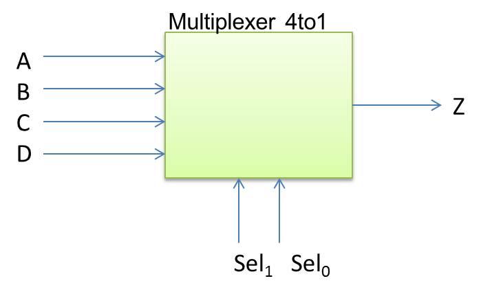 My Fpgas  Modelling Multiplexer
