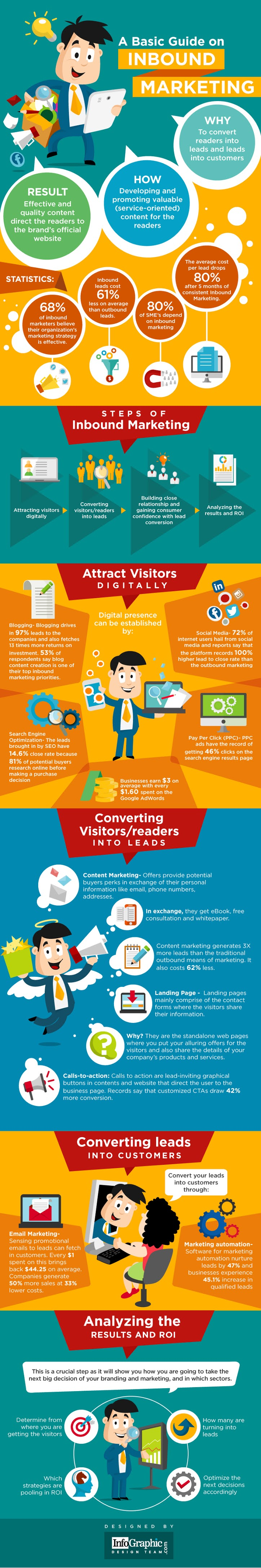 A Basic Guide On Inbound Marketing #infographic #Inbound Marketing #Marketing