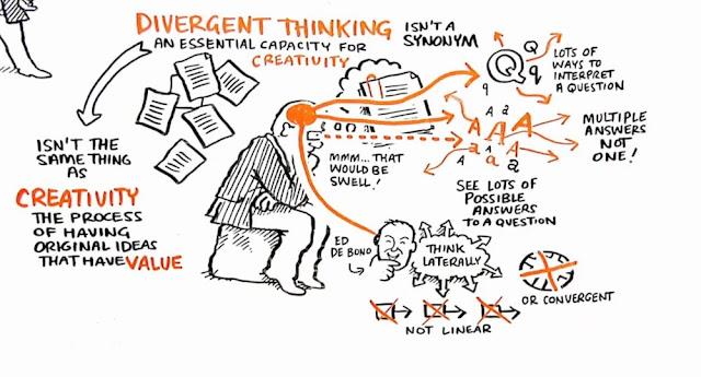 divirgent thinking