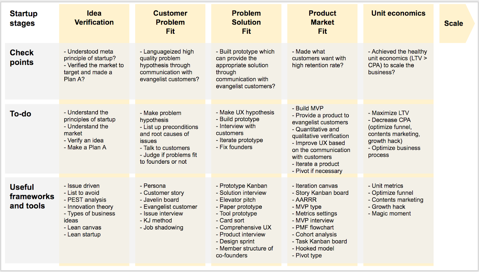 Check points, To-do and useful frameworks and tools of each stage