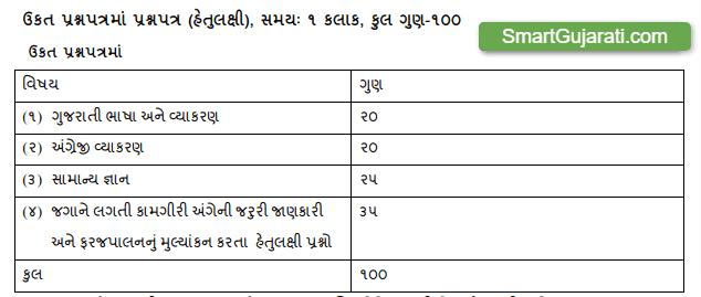 Divisional Accountant Exam Syllabus and Paper Pattern Gujarat 2021