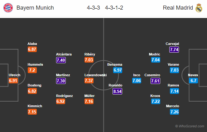 Lineups, News, Stats – Bayern Munich vs Real Madrid