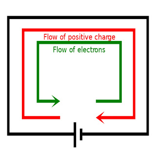 विद्युत धारा क्या है? | Electric current in Hindi