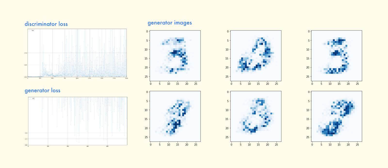 Make Your Own Algorithmic Art: Generative Adversarial Networks